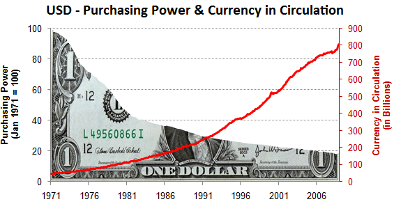 USD in circulation and purchasing power over time