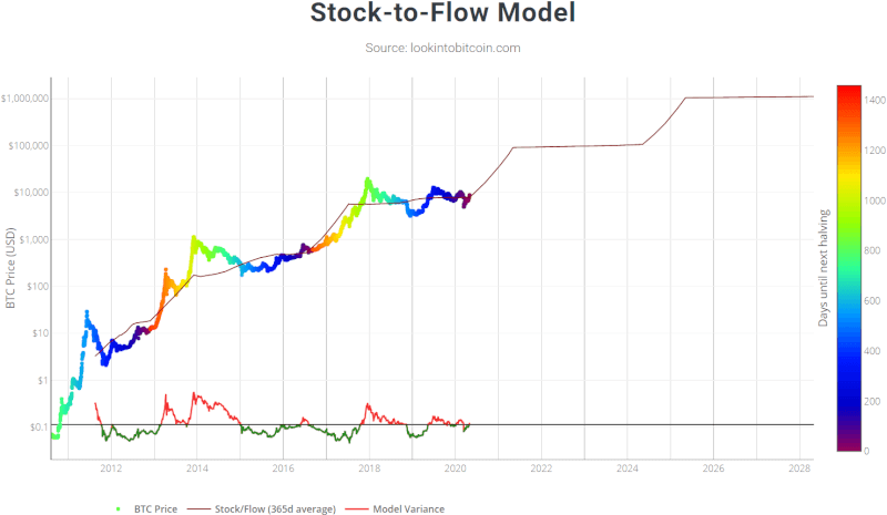 Stock-to-flow model predicting the Bitcoin price